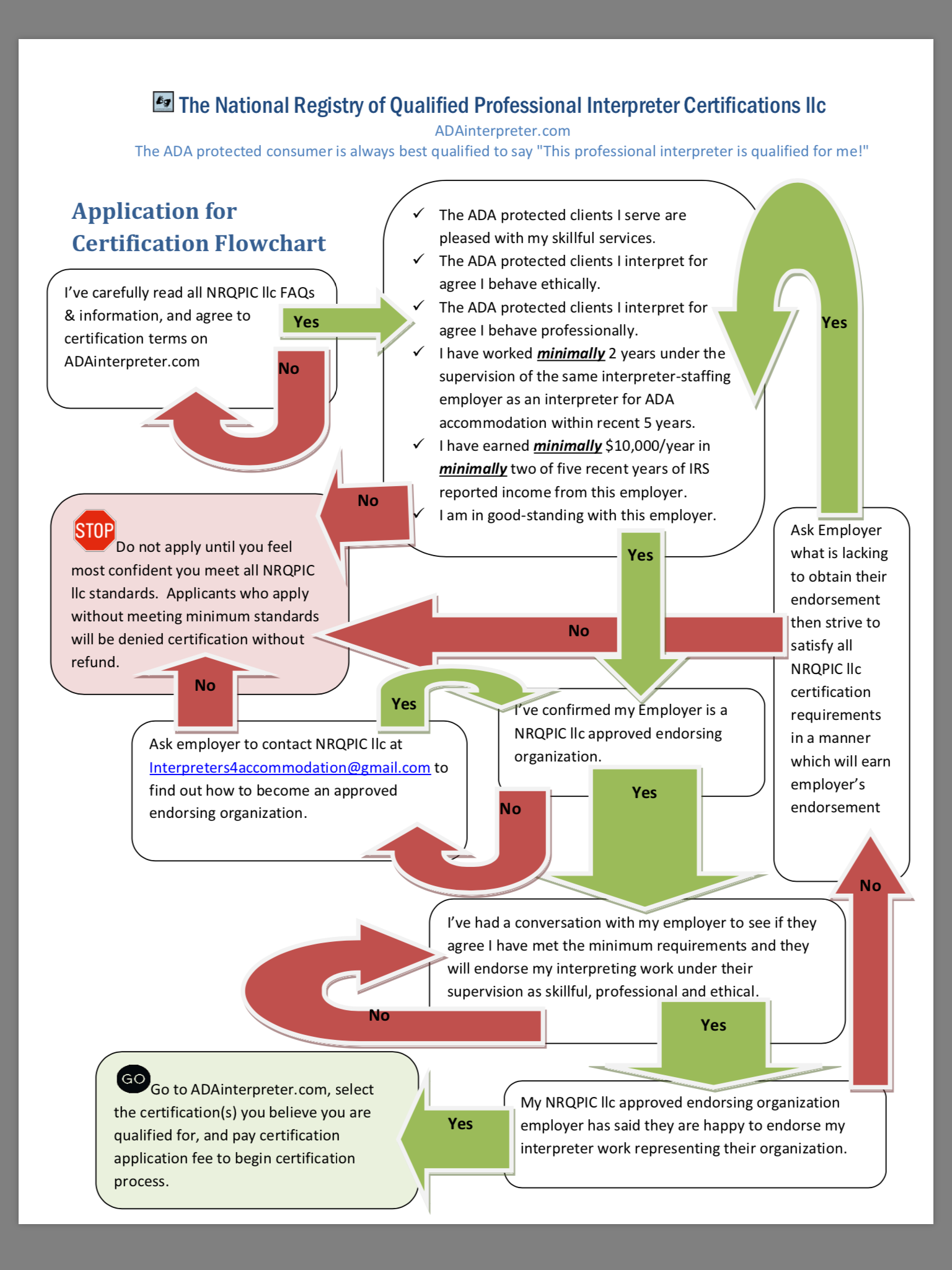 Click Image To Enlarge And Read About The Recommended Path For Interpreter  Application